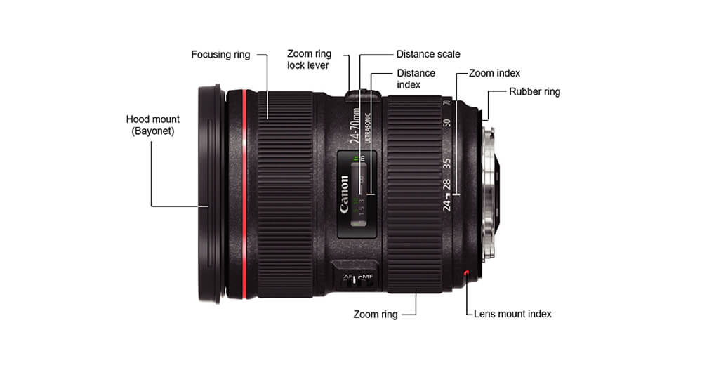 The Best Lens for Your Full Frame Camera
